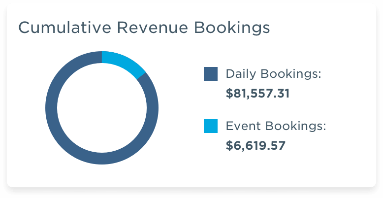 Bookings Graph